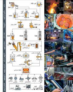 از تولید تا توزیع فولاد ابزار گرمکار