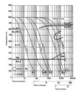 نمودار تعاملی خنک کردن مداوم فولاد 1.2343