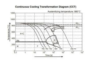 نمودار تعاملی خنک کردن مداوم فولاد 1.2550