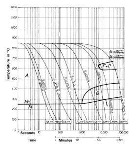 نمودار تعاملی خنک کردن مداوم فولاد 1.2714