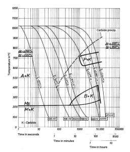 نمودار تعاملی خنک کردن مداوم فولاد 2379