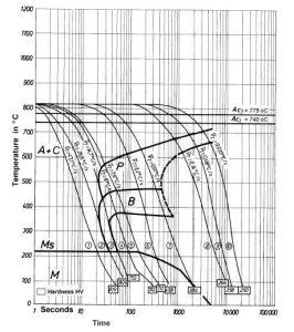 نمودار تعاملی خنک کردن مداوم فولاد 2419