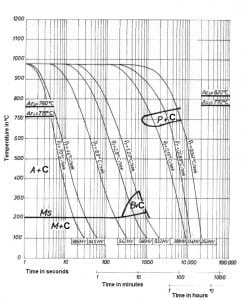 نمودار تعاملی خنک کردن مداوم فولاد 2436