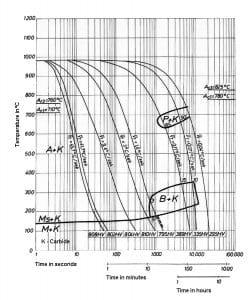 نمودار تعاملی خنک کردن مداوم فولاد 2601