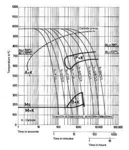 نمودار تعاملی خنک کردن مداوم فولاد 1.2080