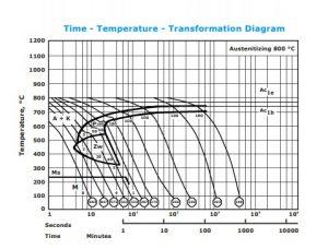 نمودار تغییرات زمان – دما فولاد 2210