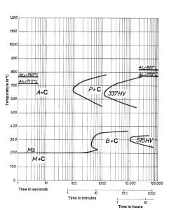 نمودار تغییرات زمان – دما فولاد 2436