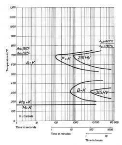 نمودار تغییرات زمان – دما فولاد 2601