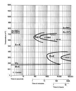 نمودار تغییرات زمان – دما فولاد 1.2080