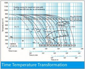 نمودار تغییرات زمان – دما (TTT) برای فولاد 1.2714