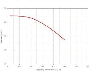 نمودار تمپرینگ فولاد 1.2210