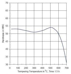 نمودار تمپرینگ فولاد 1.2344