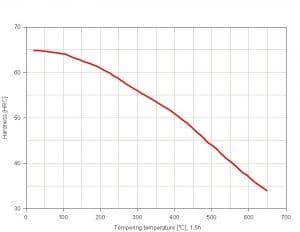 نمودار تمپرینگ فولاد 1.2510
