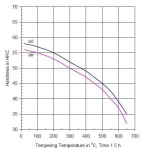 نمودار تمپرینگ فولاد 1.2714