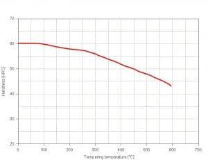 نمودار تمپرینگ فولاد 2550