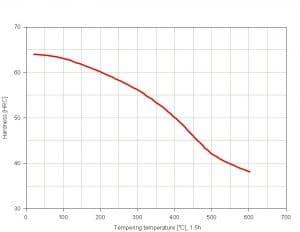 نمودار تمپرینگ فولاد 2842