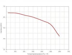 نمودار تمپرینگ فولاد 1.2080