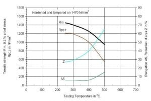 نمودار دمای تمپرینگ و خواص مکانیکی فولاد 1.2714
