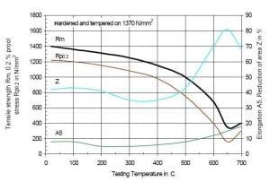 نمودار دمای تمپرینگ و خواص مکانیکی فولاد 2344