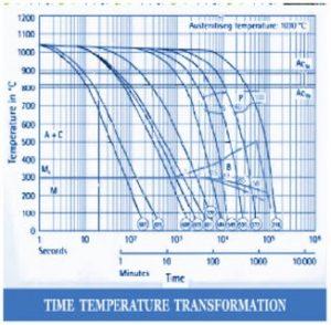 نمودار زمان – دما در فولاد 1.2606