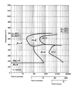 نمودار زمان – دما فولاد 1.2842