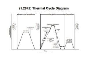 نمودار عملیات حرارتی فولاد 1.2842