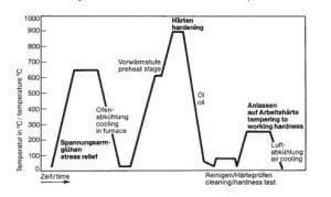 نمودار عملیات حرارتی فولاد 2542