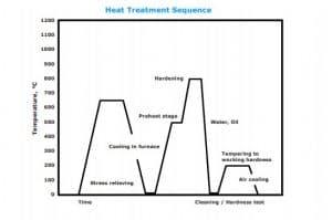نمودار عملیات حرارتی 2210