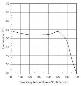 نمودار تمپرینگفولاد 2343