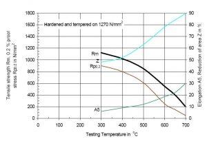 نمودار دمای تمپرینگ و خواص مکانیکی فولاد 2343