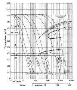 نمودار تعاملی خنک کردن مداوم (CCT) فولاد 1.2365