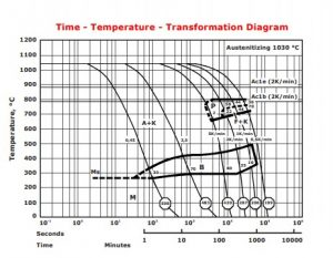 نمودار تغییرات زمان – دما (TTT) برای فولاد 1.2365