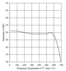 نمودار تمپرینگ فولاد 1.2365