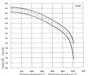 نمودار تمپرینگ فولاد ابزار کارسرد کروم بالا X210CrW12