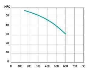نمودار آنیل کاری فولاد mo40